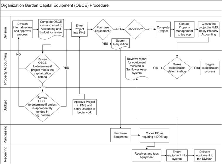Invoice Processing Flowchart Approval Process Flowchart