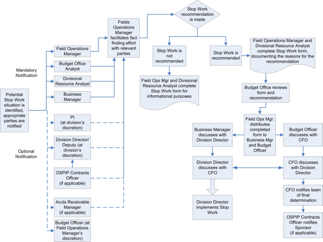 Contract Compliance Flowchart https://commons.lbl.gov/display/rpm2/Stop+Work+Process+for+Funds+Control+Compliance