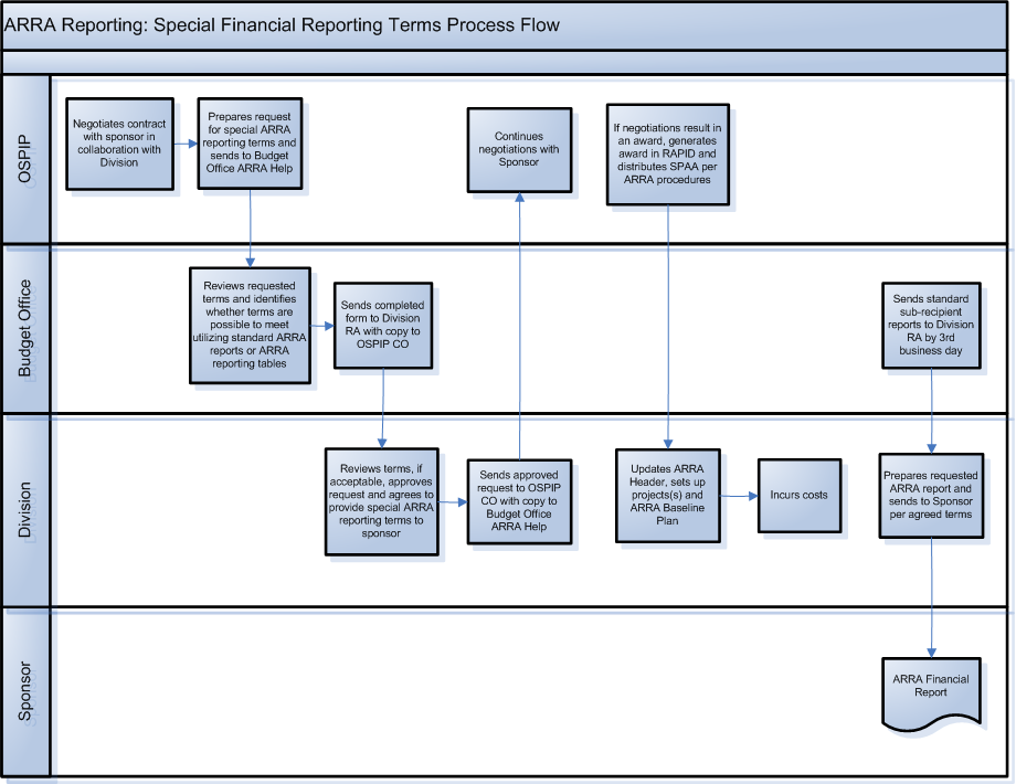Special financial reporting terms for arra sub recipient wfo high level process flow sciox Images